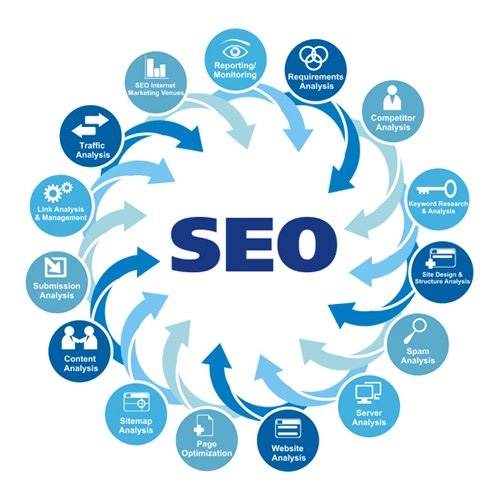 referencement-seo-sites-web-lorraine-analyse